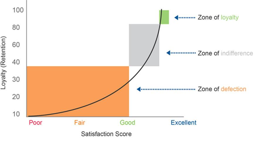 7up procena zadovoljstva klijenta